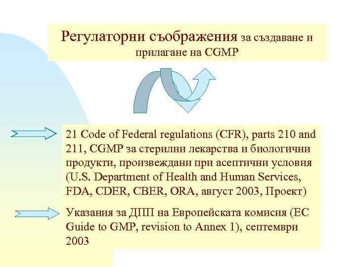Регулаторни съображения за създаване и прилагане на CGMP 21 Code of Federal regulations (CFR),