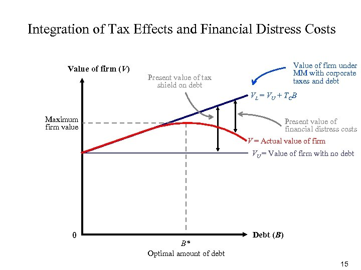 Integration of Tax Effects and Financial Distress Costs Value of firm (V) Value of