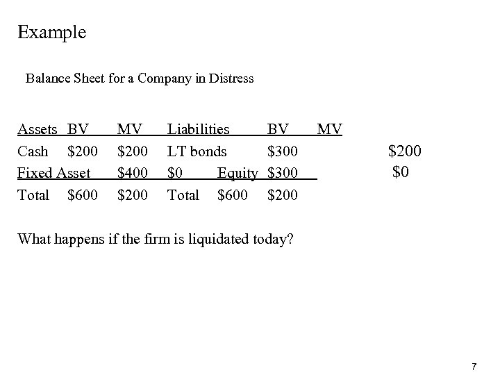 Example Balance Sheet for a Company in Distress Assets BV Cash $200 Fixed Asset