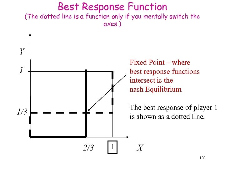Best Response Function (The dotted line is a function only if you mentally switch