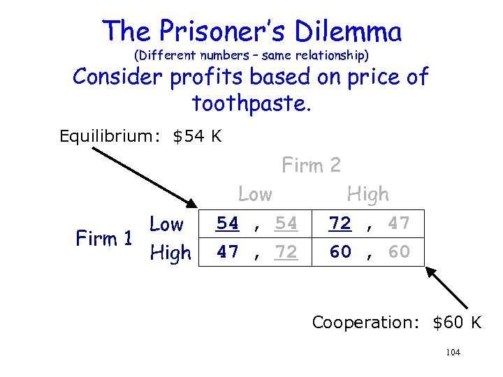 The Prisoner's Dilemma (Different numbers – same relationship) Consider profits based on price of