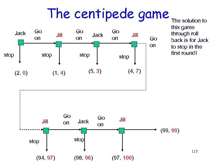 The centipede game The solution to Jack Go on stop Go on Jill stop