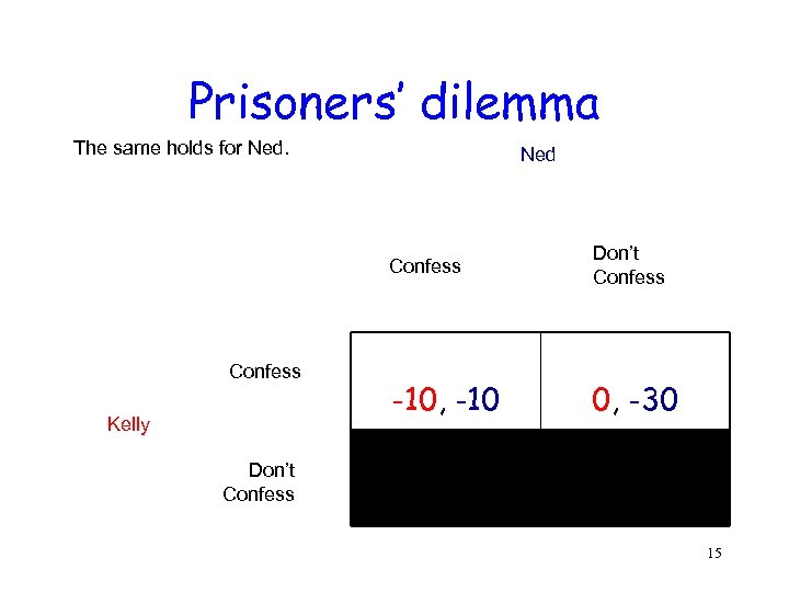 Prisoners' dilemma The same holds for Ned Confess Kelly Don't Confess -10, -10 0,