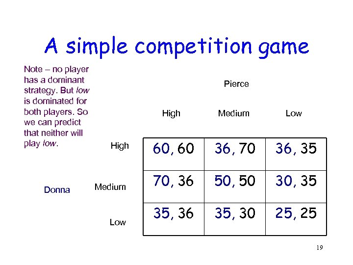 A simple competition game Note – no player has a dominant strategy. But low