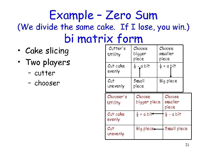 Example – Zero Sum (We divide the same cake. If I lose, you win.