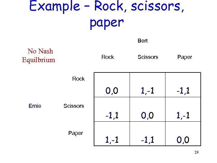 Example – Rock, scissors, paper Bert No Nash Equilbrium Rock Scissors Paper Rock 0,