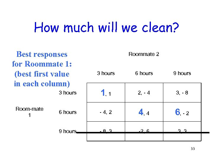 How much will we clean? Best responses for Roommate 1: (best first value in