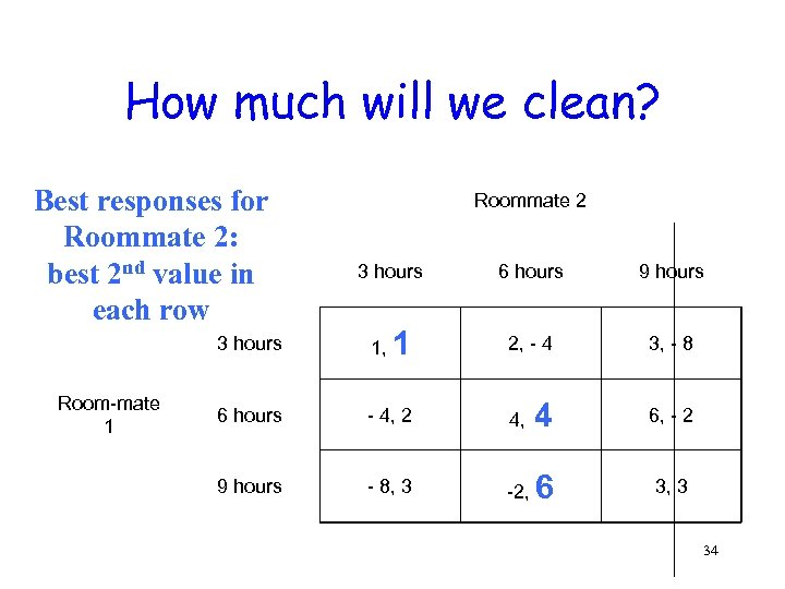 How much will we clean? Best responses for Roommate 2: best 2 nd value