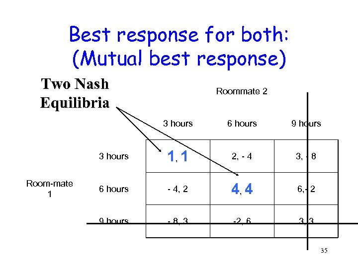 Best response for both: (Mutual best response) Two Nash Equilibria Roommate 2 3 hours
