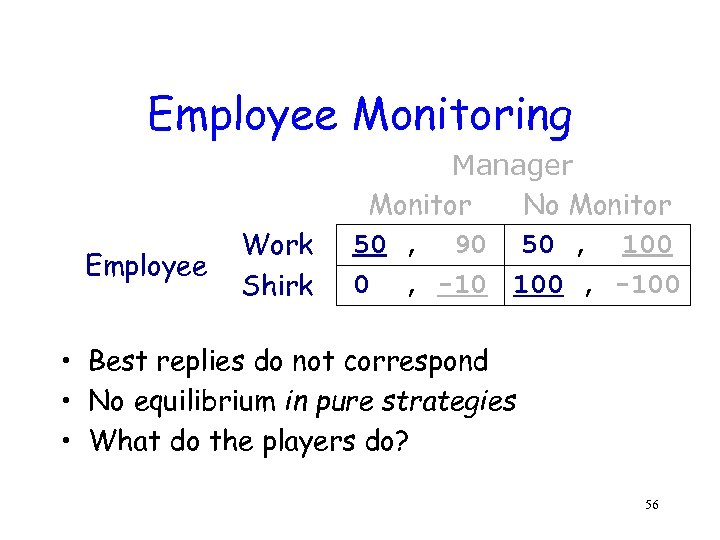 Employee Monitoring Employee Work Shirk Manager Monitor No Monitor 50 , 90 50 ,