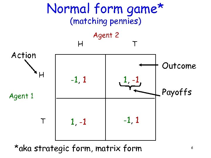 Normal form game* (matching pennies) H Agent 2 T Action H Outcome -1, 1