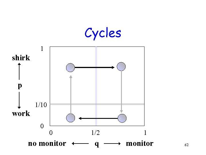 Cycles 1 shirk p 1/10 work 0 0 no monitor 1/2 q 1 monitor