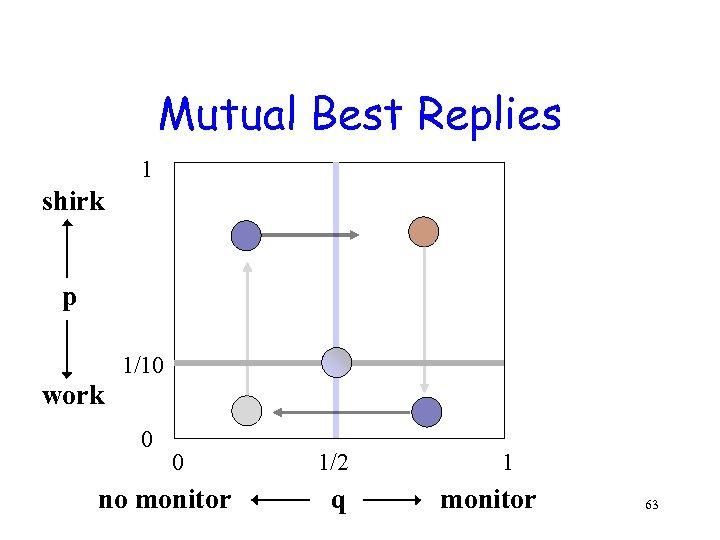 Mutual Best Replies 1 shirk p 1/10 work 0 0 no monitor 1/2 q
