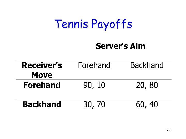 Tennis Payoffs 72