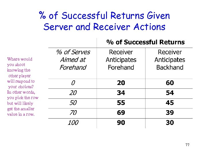 % of Successful Returns Given Server and Receiver Actions Where would you shoot knowing