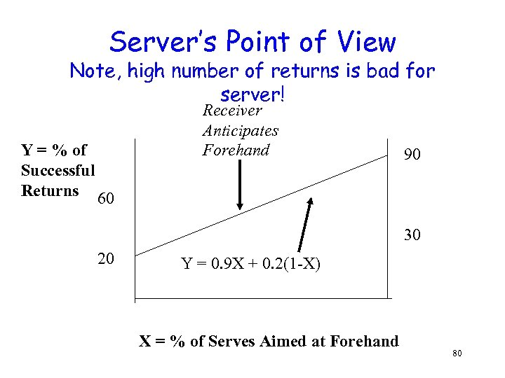 Server's Point of View Note, high number of returns is bad for server! Y