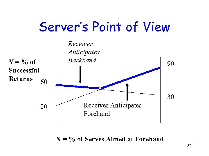 Server's Point of View Y = % of Successful Returns 60 Receiver Anticipates Backhand