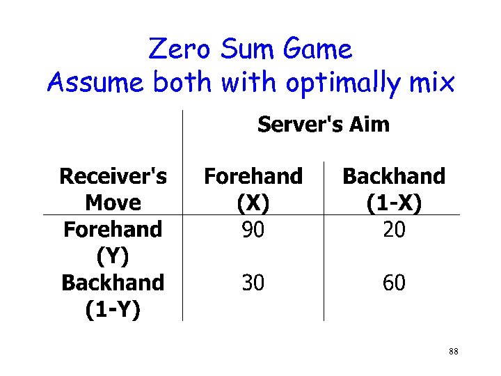 Zero Sum Game Assume both with optimally mix 88