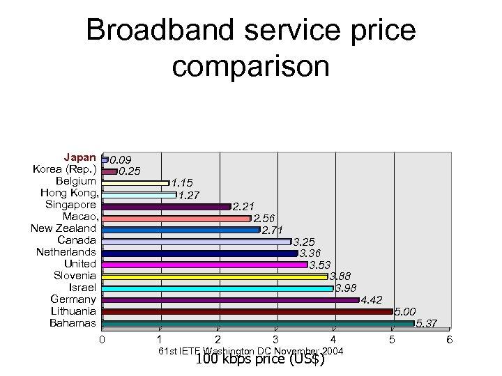 Broadband service price comparison Japan 0. 09 Korea (Rep. ) 0. 25 Belgium Hong