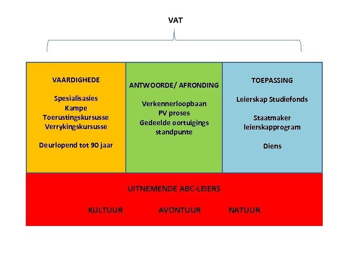 VAT VAARDIGHEDE Spesialisasies Kampe Toerustingskursusse Verrykingskursusse ANTWOORDE/ AFRONDING Verkennerloopbaan PV proses Gedeelde oortuigings standpunte