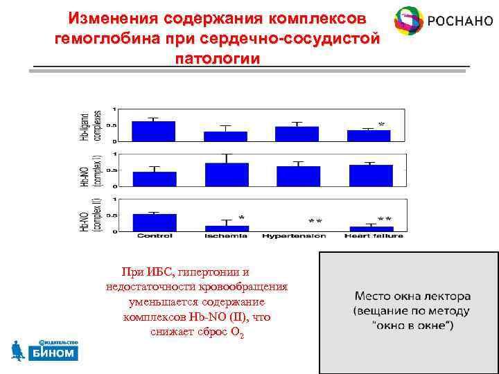 Изменения содержания комплексов гемоглобина при сердечно-сосудистой патологии При ИБС, гипертонии и недостаточности кровообращения уменьшается