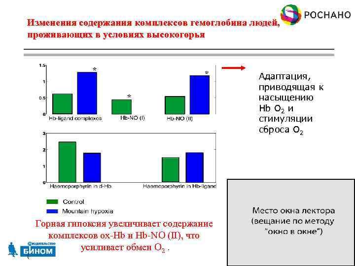 Изменения содержания комплексов гемоглобина людей, проживающих в условиях высокогорья Адаптация, приводящая к насыщению Hb