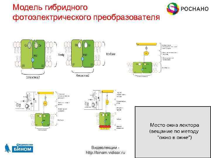 Модель гибридного фотоэлектрического преобразователя Видеолекции http: //binom. vidicor. ru