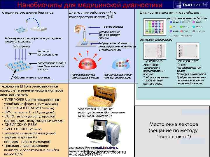 Нанобиочипы для медицинской диагностики Стадии изготовления биочипов http: //www. lbz. ru http: //metodist. lbz.