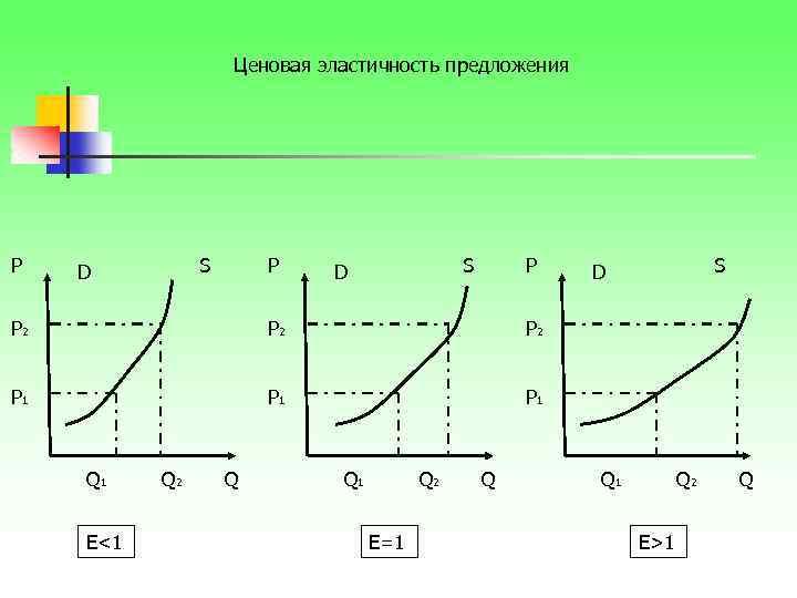 Ценовая эластичность предложения P S D P P 2 P 2 P 1 S