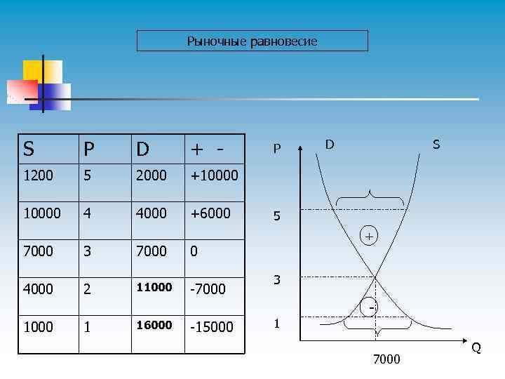 Рыночные равновесие S P D + - 1200 5 2000 +10000 4 4000 +6000
