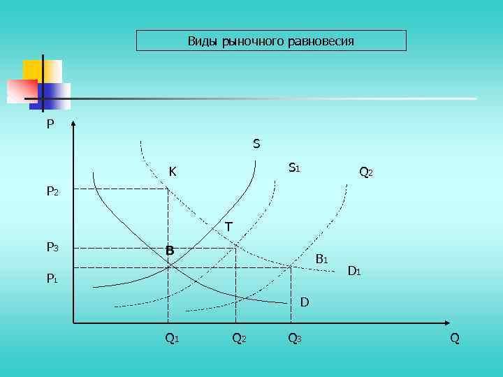Виды рыночного равновесия P S S 1 K Q 2 P 2 T P
