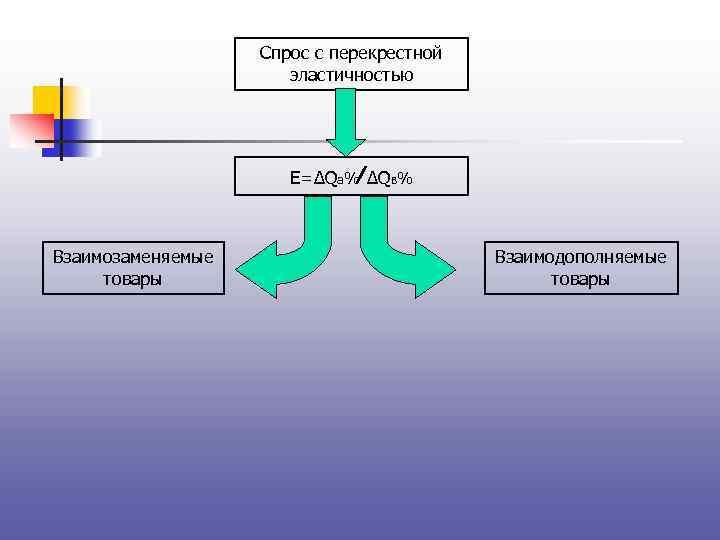 Спрос с перекрестной эластичностью E=∆Qa%∕ ∆QB% Взаимозаменяемые товары Взаимодополняемые товары