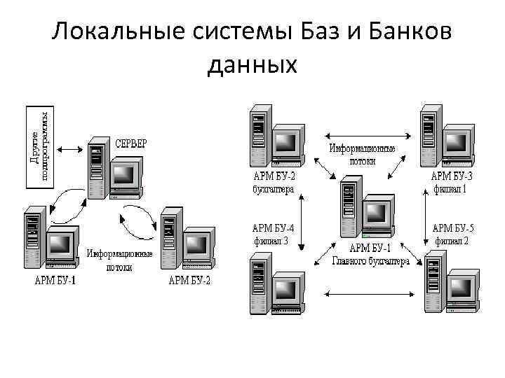 Локальные системы Баз и Банков данных