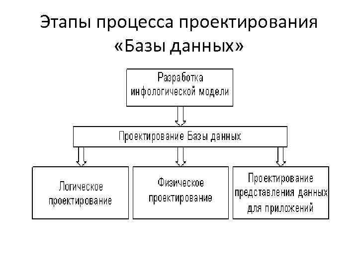 Этапы процесса проектирования «Базы данных»