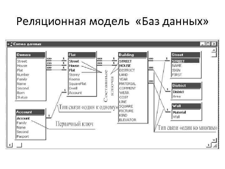 Реляционная модель «Баз данных»