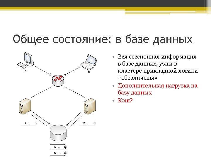 Общее состояние: в базе данных • Вся сессионная информация в базе данных, узлы в