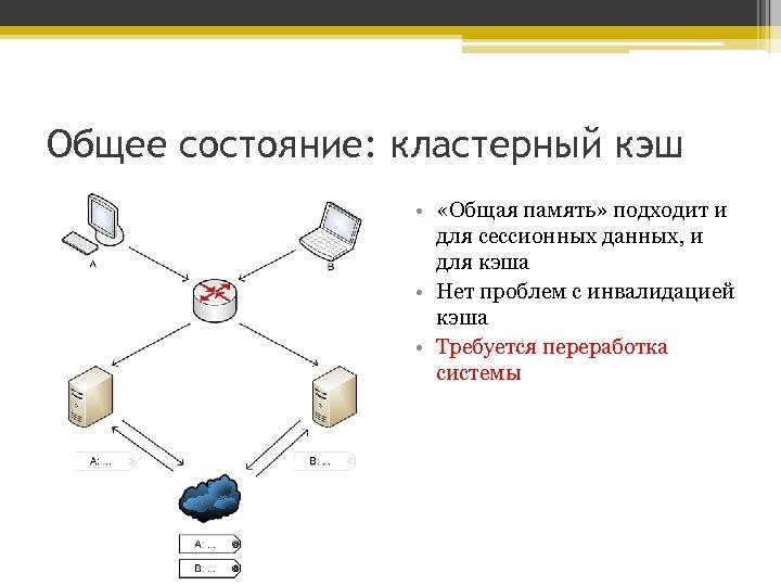 Общее состояние: кластерный кэш • «Общая память» подходит и для сессионных данных, и для