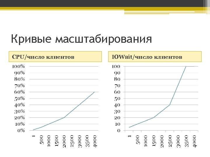Кривые масштабирования CPU/число клиентов IOWait/число клиентов