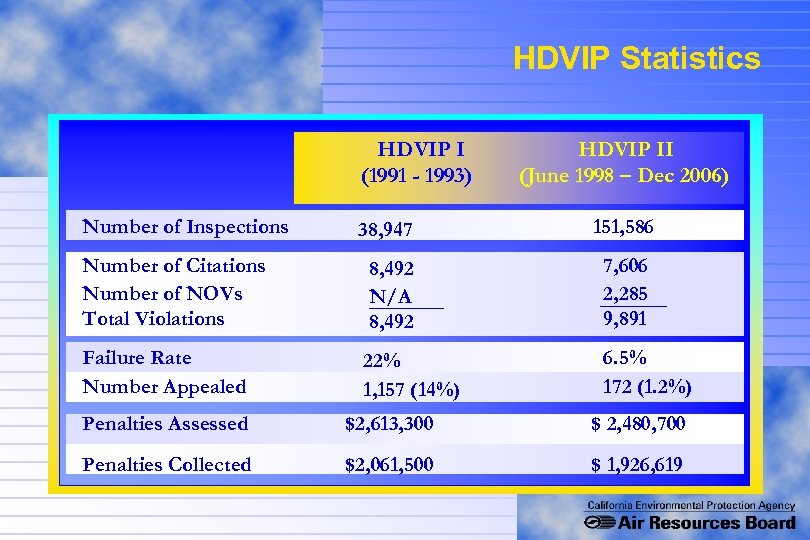 HDVIP Statistics HDVIP I (1991 - 1993) Number of Inspections HDVIP II (June 1998
