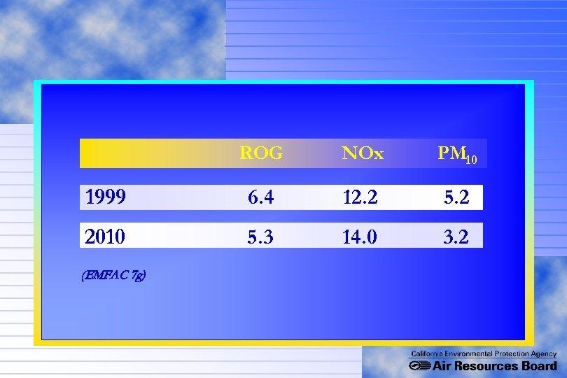 ROG NOx PM 10 1999 6. 4 12. 2 5. 2 2010 5. 3
