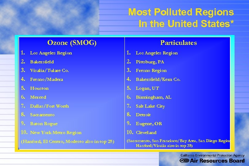 Most Polluted Regions In the United States* Ozone (SMOG) 1. 2. 3. 4. 5.