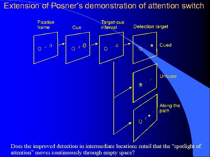 Extension of Posner's demonstration of attention switch Does the improved detection in intermediate locations