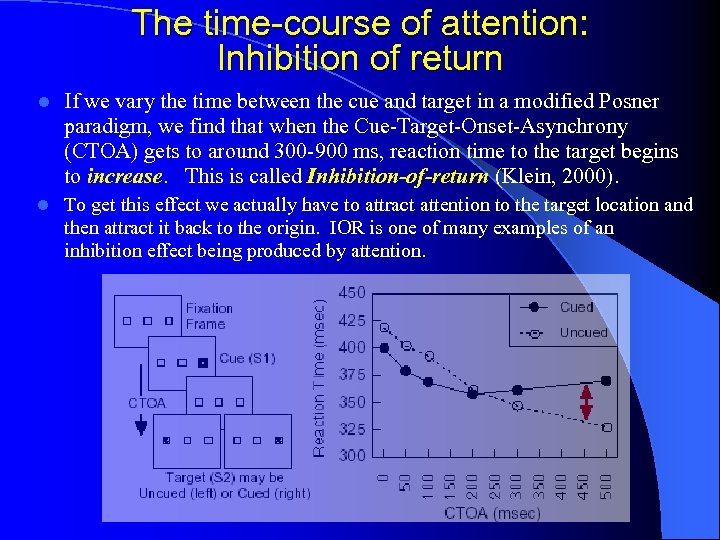 The time-course of attention: Inhibition of return l If we vary the time between