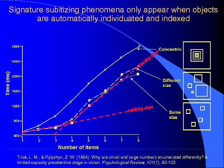Signature subitizing phenomena only appear when objects are automatically individuated and indexed Trick, L.
