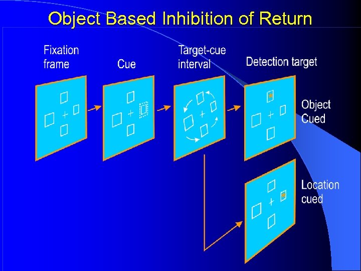 Object Based Inhibition of Return