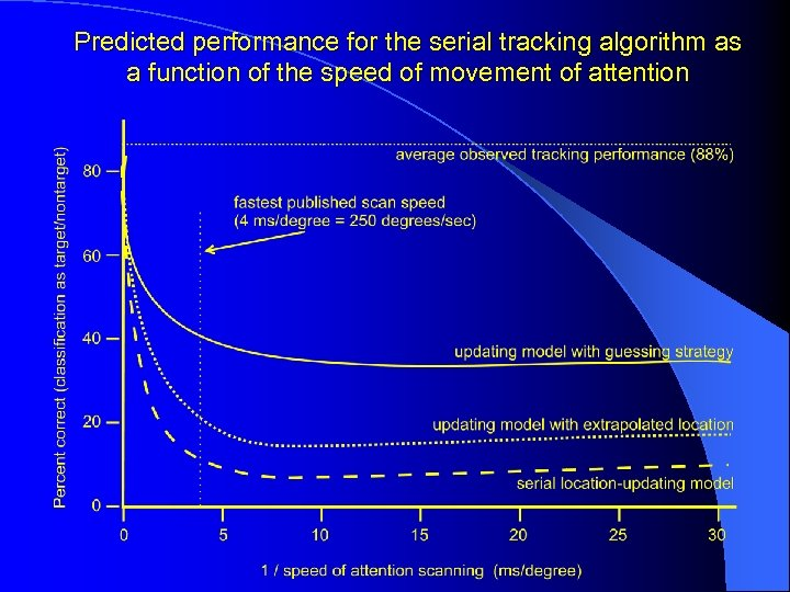 Predicted performance for the serial tracking algorithm as a function of the speed of