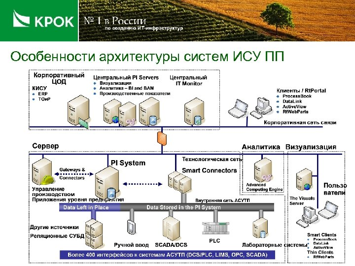 Особенности архитектуры систем ИСУ ПП
