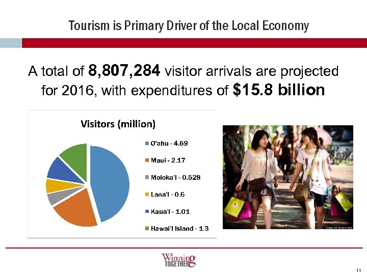 Tourism is Primary Driver of the Local Economy A total of 8, 807, 284