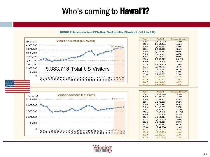 Who's coming to Hawai'i? 5, 383, 718 Total US Visitors 12