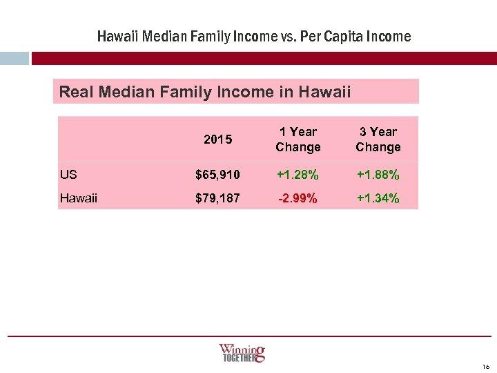 Hawaii Median Family Income vs. Per Capita Income Real Median Family Income in Hawaii